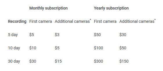 Nest Aware Subscription Rates