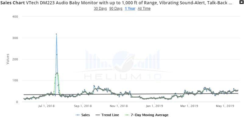 VTech DM221 sales trend in 2019