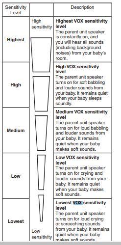 VTech-VOX-Sensitivity-Options