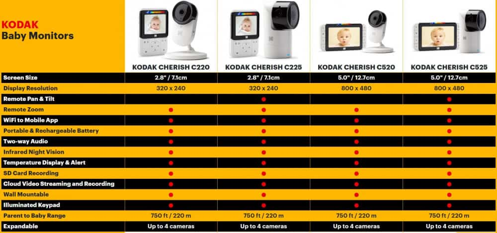 Chart comparison of Kodak baby monitors with screen and app/wifi viewing