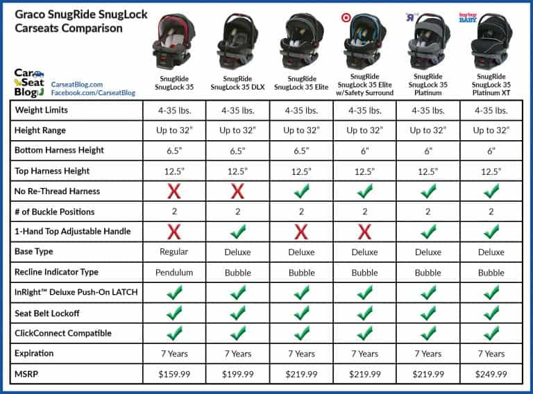 Comparison table of Graco SnugRide SnugLock