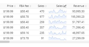 snapshot with 6 Sellers of Chicco Keyfit 30 on Amazon and their sales graphs and prices.