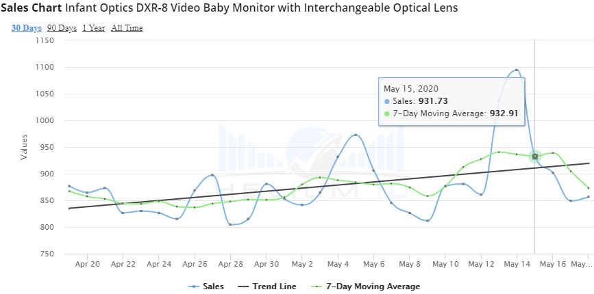 Infant Optics DXR 8 Sales Chart May 2020