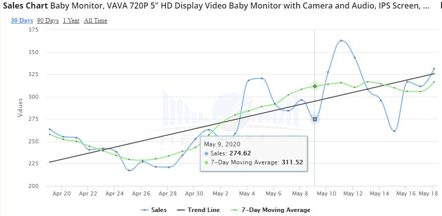 Vava Baby Monitor Sales Chart 2020 April to May